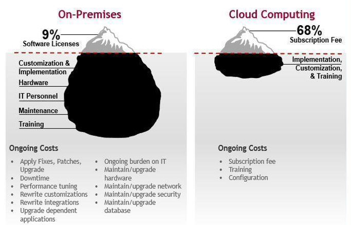 On Premise vs. Cloud
